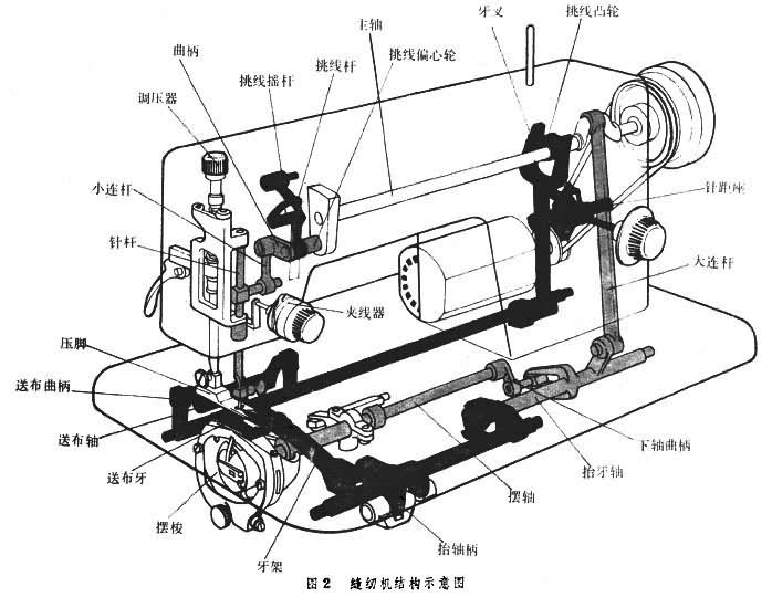 缝纫机故障及维修大全,汽车用品加工时小故障自己就能